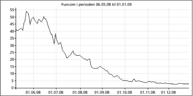 Her ser du utviklingen i Funcom aksjen fra 6. mai 2008 til 1. januar 2009, og hvordan aksjekursen falt rundt 95 prosent fra toppen på kort tid.