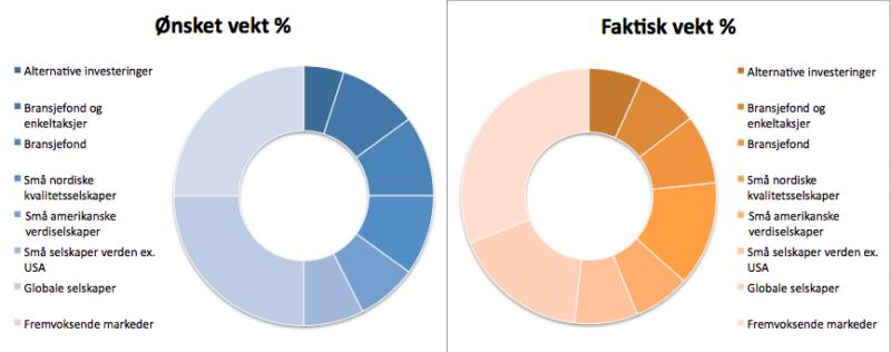 Her ser du investeringsporteføljens sammensetning opp i mot hva jeg mener er ideelt for meg.