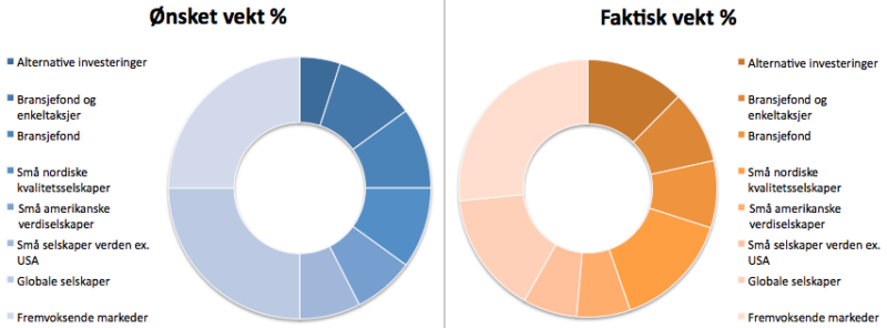 Investeringsporteføljens sammensetning i desember 2020.