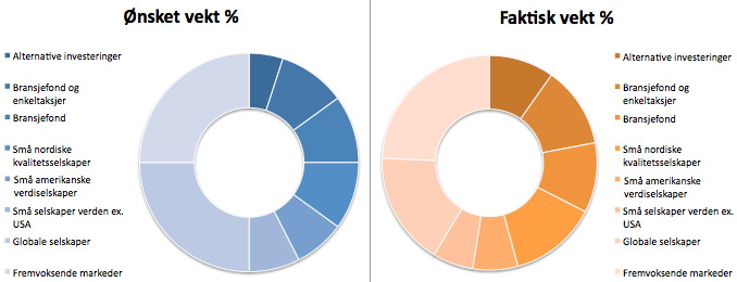 Her ser du investeringsporteføljens sammensetning i dag sammenlignet med hva jeg mener er ideelt .