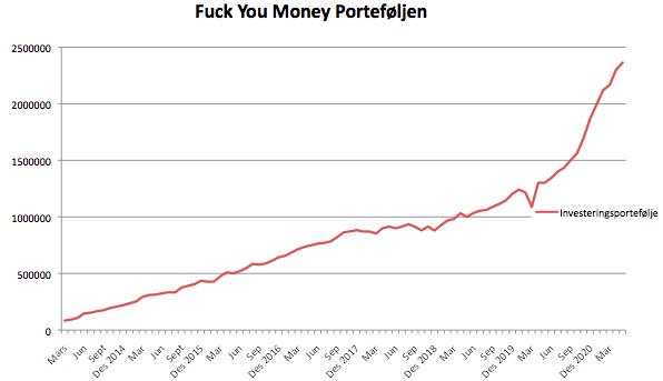 Utviklingen i Fuck You Money Porteføljen siden mars 2014 og frem til i dag.