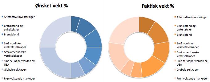Her ser du investeringsporteføljens sammensetning i dag sammenlignet med hva jeg mener er ideelt.